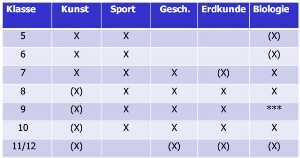 Bilingualer Unterricht - Gymnasium Lohbrügge